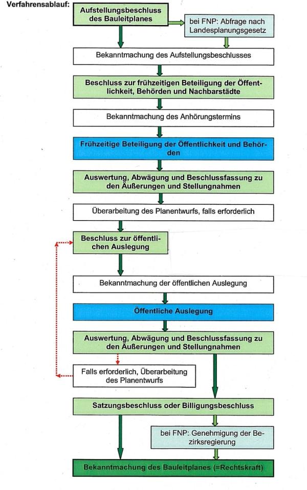 Beteiligung der Öffentlichkeit in der Bauleitplanung